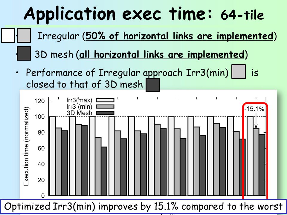 Application exec time: 64-tile Irregular (50% of horizontal links are implemented) 3D mesh (all horizontal links are implemented) Performance of Irregular approach Irr3(min) is closed to that of 3D mesh Optimized Irr3(min) improves by 15.1% compared to the worst