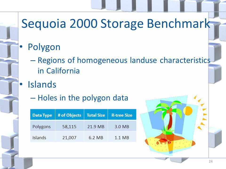 Sequoia 2000 Storage Benchmark Polygon – Regions of homogeneous landuse characteristics in California Islands – Holes in the polygon data 24 Data Type# of ObjectsTotal SizeR-tree Size Polygons58,11521.9 MB3.0 MB Islands21,0076.2 MB1.1 MB