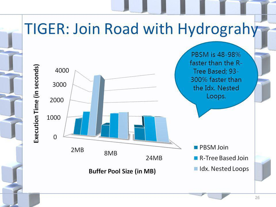 TIGER: Join Road with Hydrograhy 26 PBSM is 48-98% faster than the R- Tree Based; 93- 300% faster than the Idx.