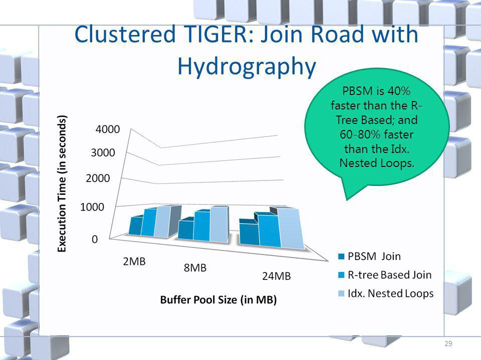 Clustered TIGER: Join Road with Hydrography 29 PBSM is 40% faster than the R- Tree Based; and 60-80% faster than the Idx.