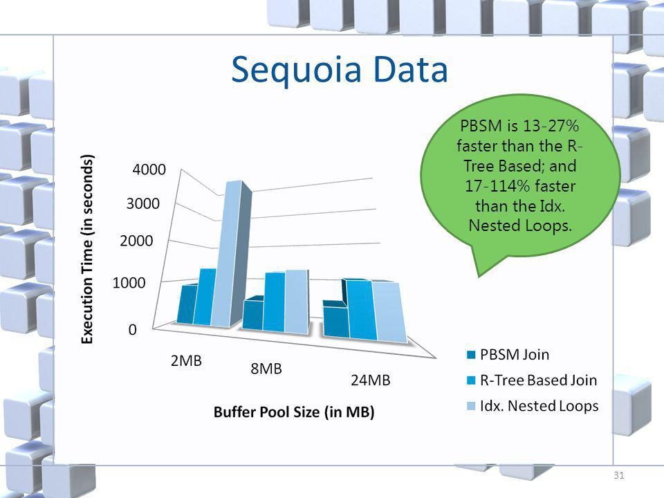 Sequoia Data 31 PBSM is 13-27% faster than the R- Tree Based; and 17-114% faster than the Idx.