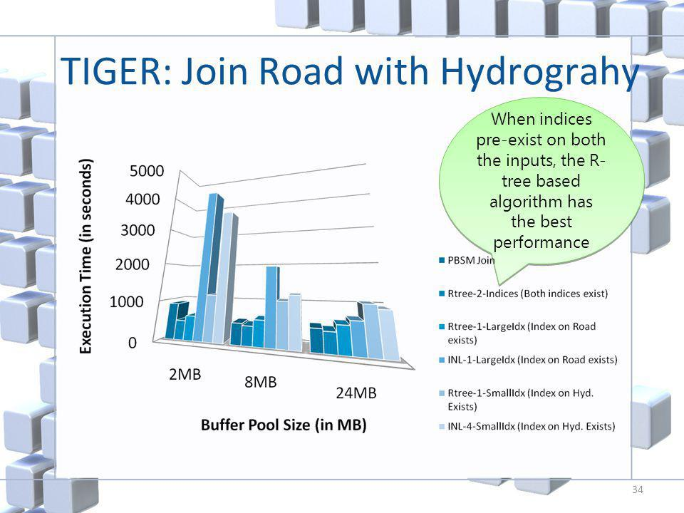 When indices pre-exist on both the inputs, the R- tree based algorithm has the best performance TIGER: Join Road with Hydrograhy 34