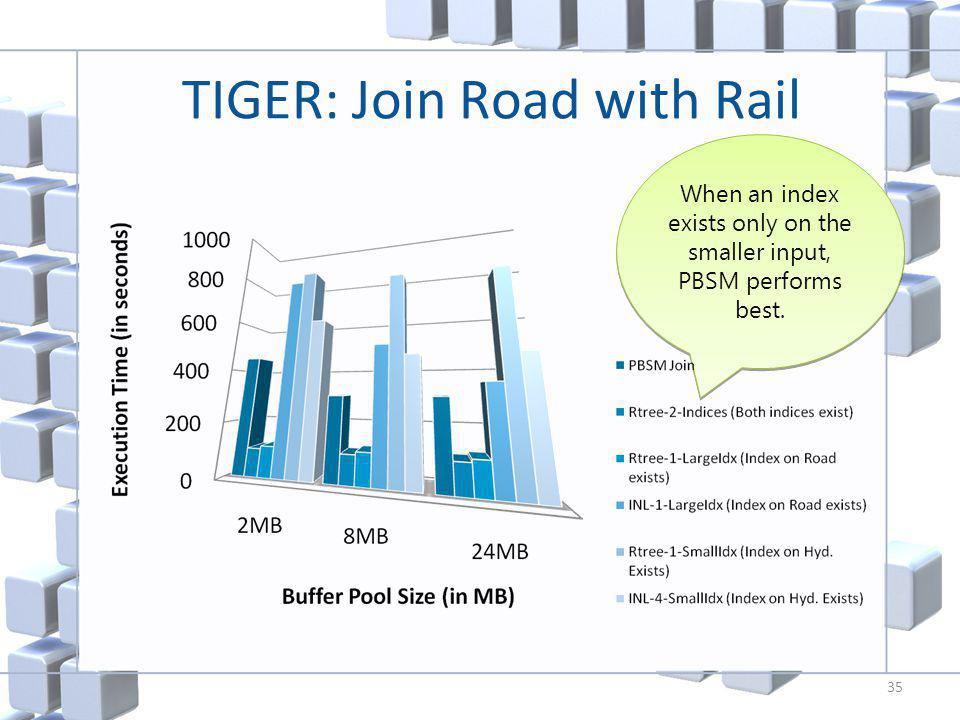 When an index exists only on the smaller input, PBSM performs best. TIGER: Join Road with Rail 35