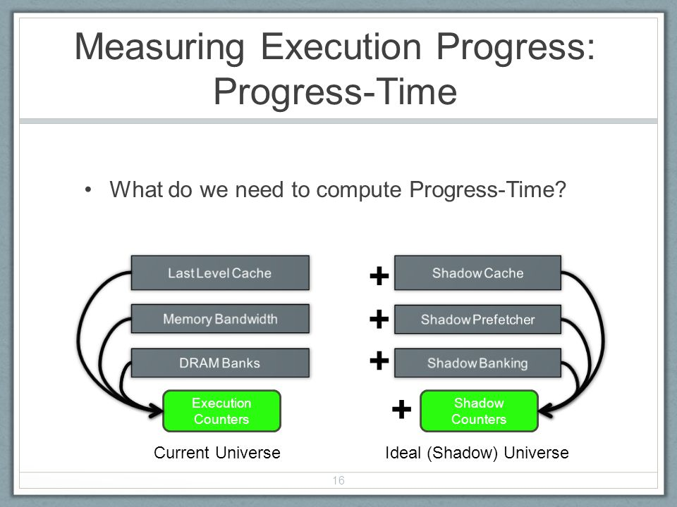 What do we need to compute Progress-Time.