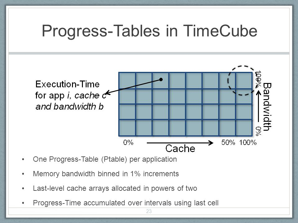 Progress-Tables in TimeCube One Progress-Table (Ptable) per application Memory bandwidth binned in 1% increments Last-level cache arrays allocated in powers of two Progress-Time accumulated over intervals using last cell 23