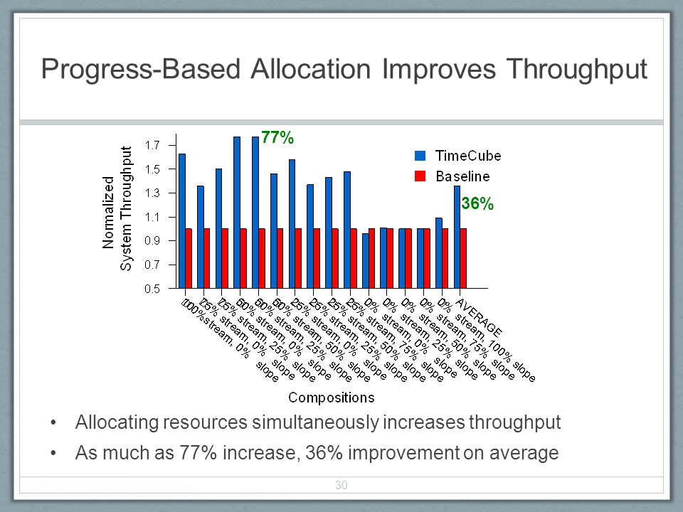 Progress-Based Allocation Improves Throughput Allocating resources simultaneously increases throughput As much as 77% increase, 36% improvement on average 30 77% 36%