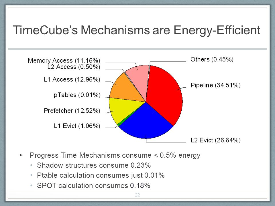 TimeCubes Mechanisms are Energy-Efficient Progress-Time Mechanisms consume < 0.5% energy Shadow structures consume 0.23% Ptable calculation consumes just 0.01% SPOT calculation consumes 0.18% 32