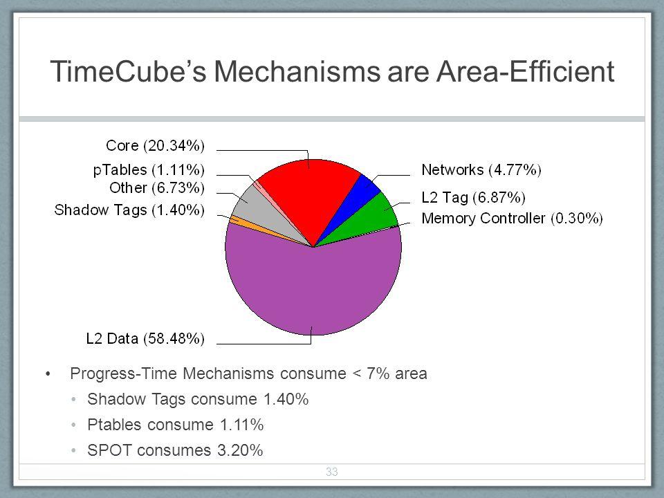 TimeCubes Mechanisms are Area-Efficient Progress-Time Mechanisms consume < 7% area Shadow Tags consume 1.40% Ptables consume 1.11% SPOT consumes 3.20%
