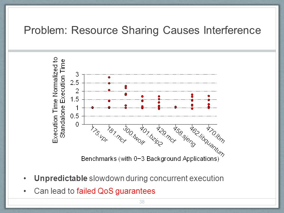 Problem: Resource Sharing Causes Interference Unpredictable slowdown during concurrent execution Can lead to failed QoS guarantees 38