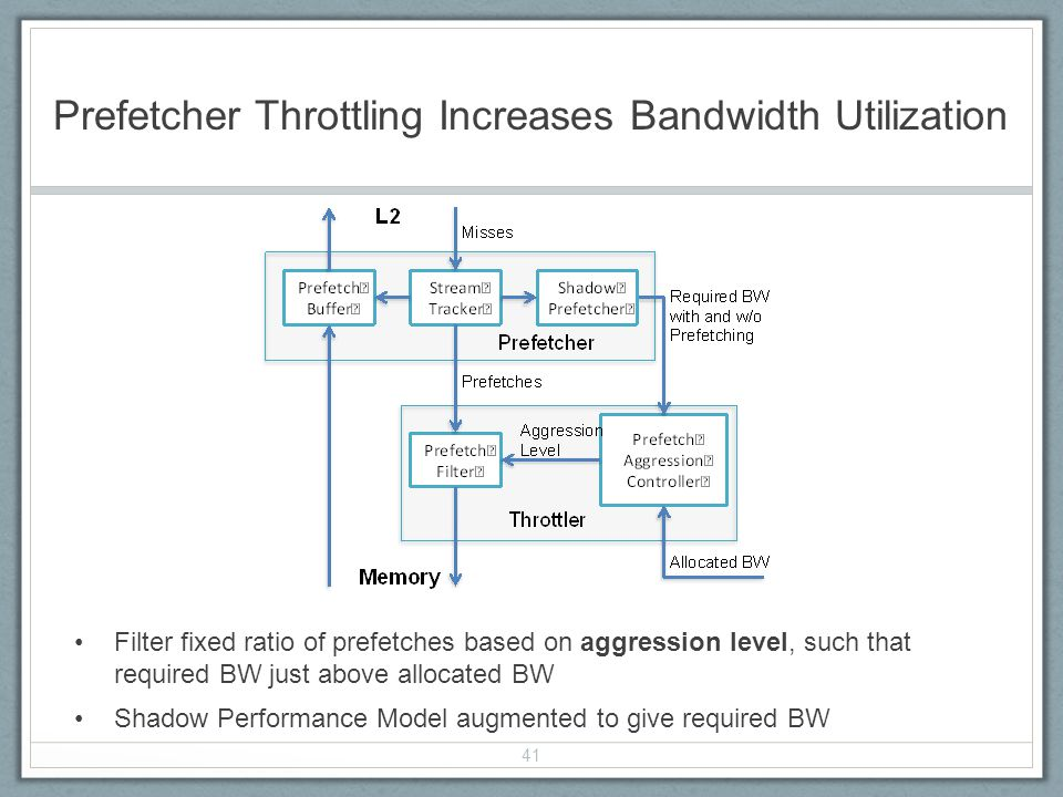 Prefetcher Throttling Increases Bandwidth Utilization Filter fixed ratio of prefetches based on aggression level, such that required BW just above allocated BW Shadow Performance Model augmented to give required BW 41