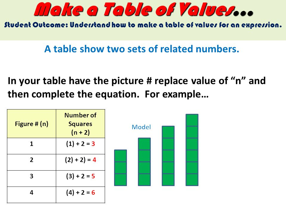 Make a Table of Values… Student Outcome: Understand how to make a table of values for an expression. A table show two sets of related numbers. In your