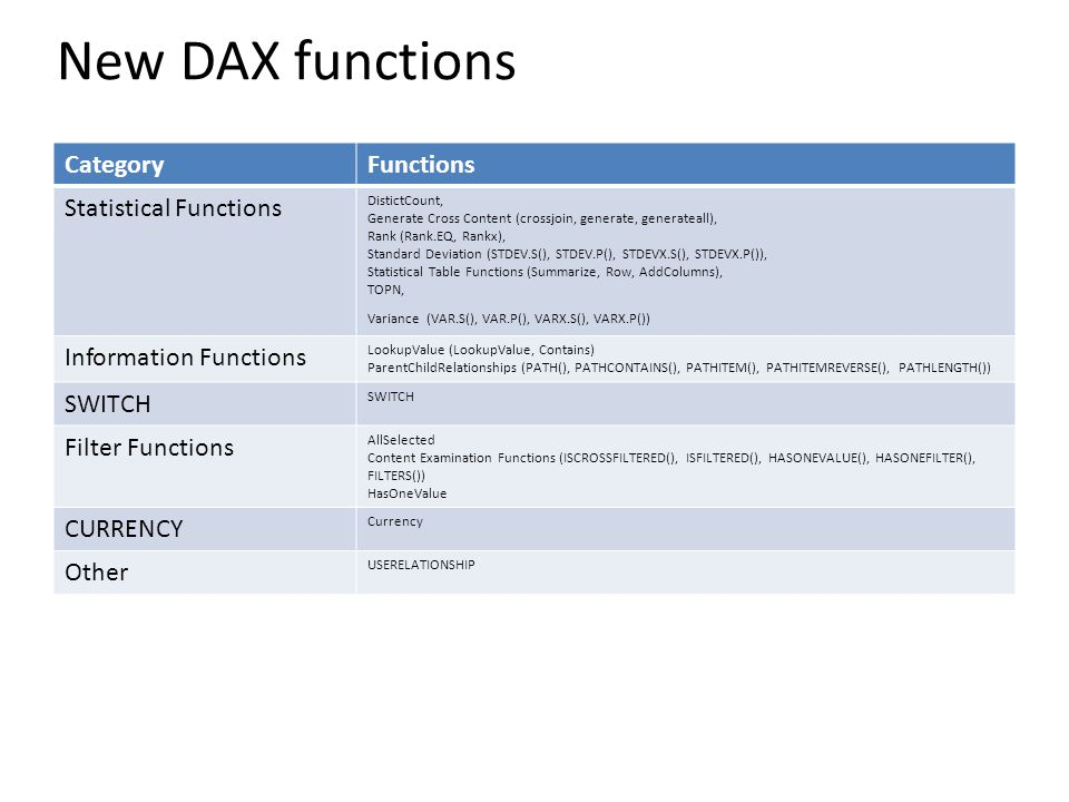 New DAX functions CategoryFunctions Statistical Functions DistictCount, Generate Cross Content (crossjoin, generate, generateall), Rank (Rank.EQ, Rank