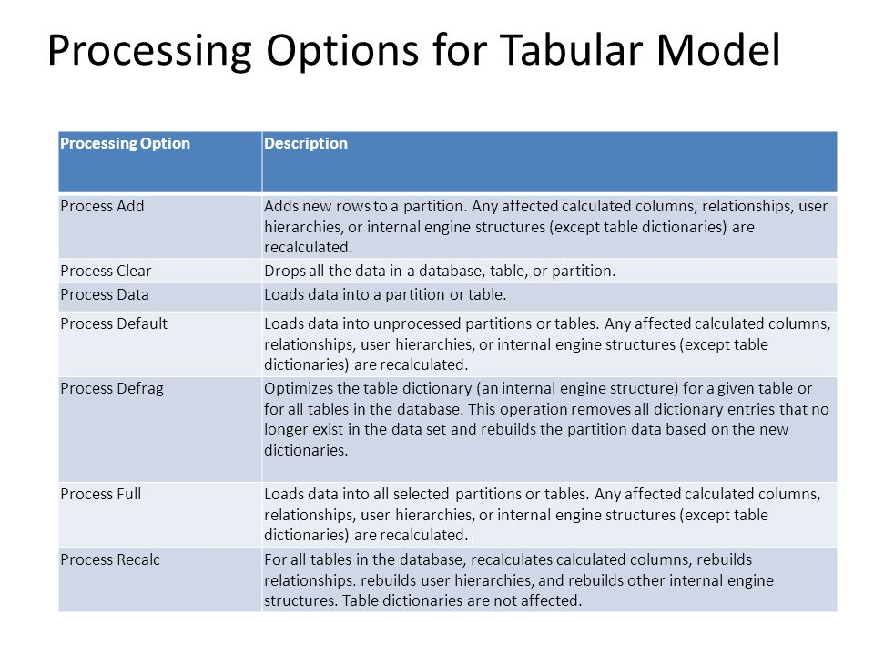 Processing Options for Tabular Model Processing OptionDescription Process AddAdds new rows to a partition. Any affected calculated columns, relationsh