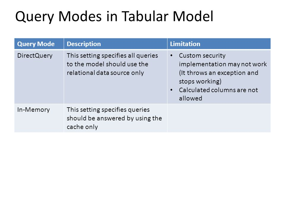 Query Modes in Tabular Model Query ModeDescriptionLimitation DirectQueryThis setting specifies all queries to the model should use the relational data