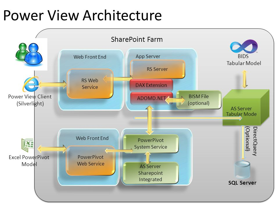Power View Architecture RS Server SharePoint Farm Power View Client (Silverlight) App Server SQL Server AS Server Sharepoint Integrated AS Server Shar
