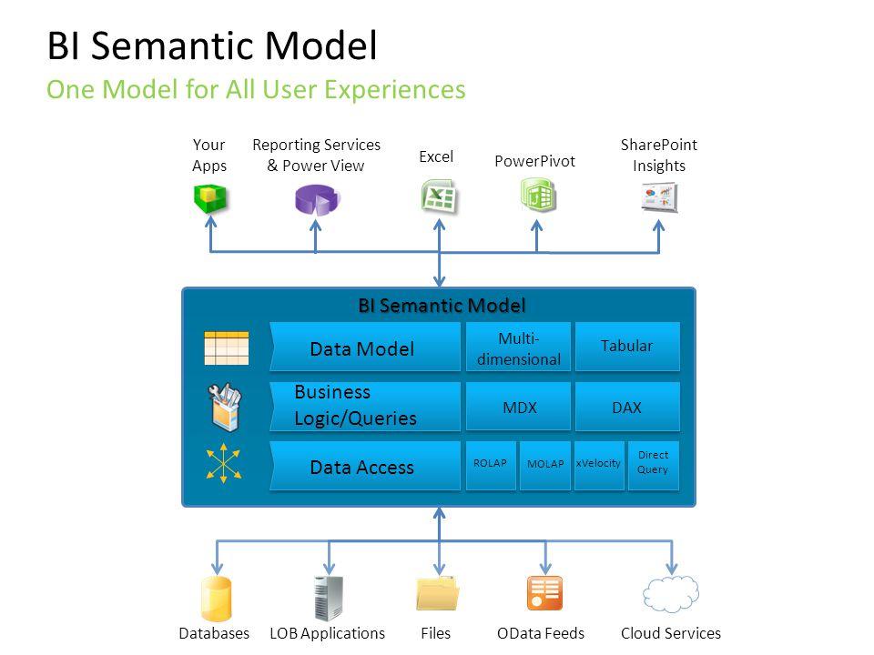 BI Semantic Model Data Model Business Logic/Queries Data Access ROLAP MOLAP xVelocity Direct Query MDXDAX Multi- dimensional Tabular Your Apps Reporti