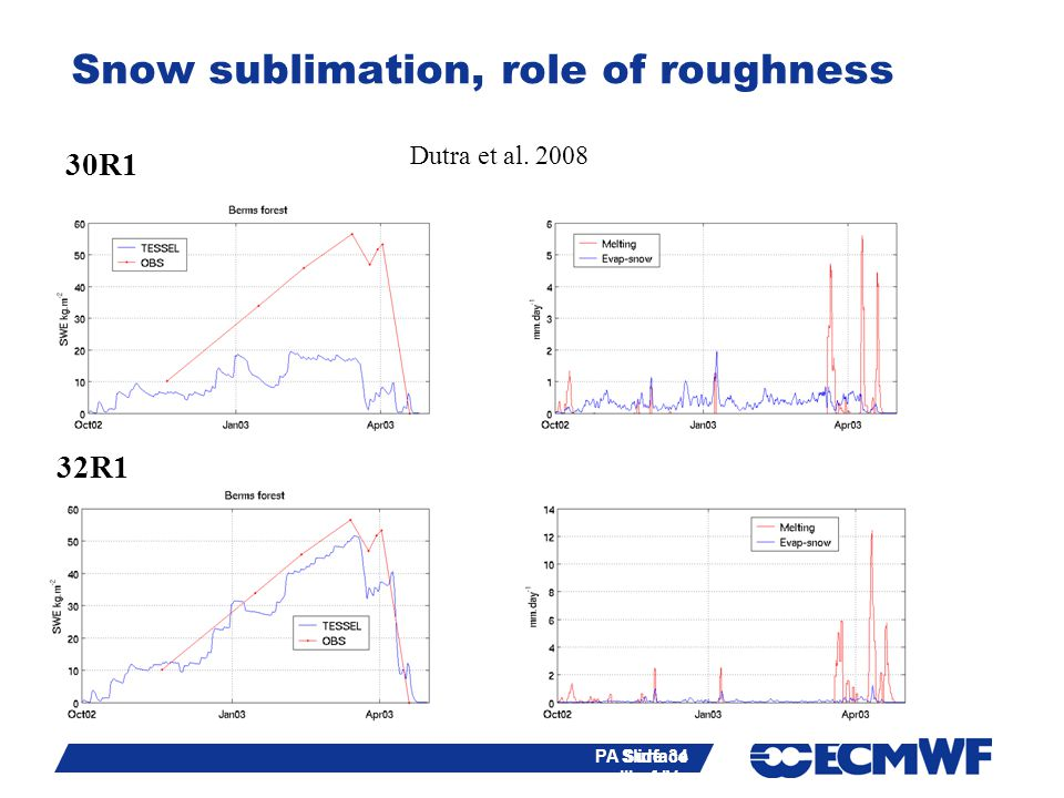 Slide 34 PA Surface III of IV - training course 2013 30R1 32R1 Dutra et al. 2008 Slide 34 Snow sublimation, role of roughness