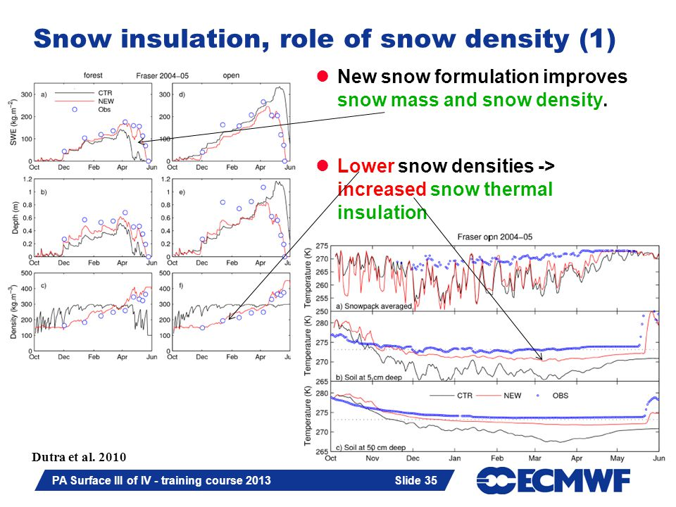 Slide 35 PA Surface III of IV - training course 2013 Slide 35 Snow insulation, role of snow density (1) New snow formulation improves snow mass and sn
