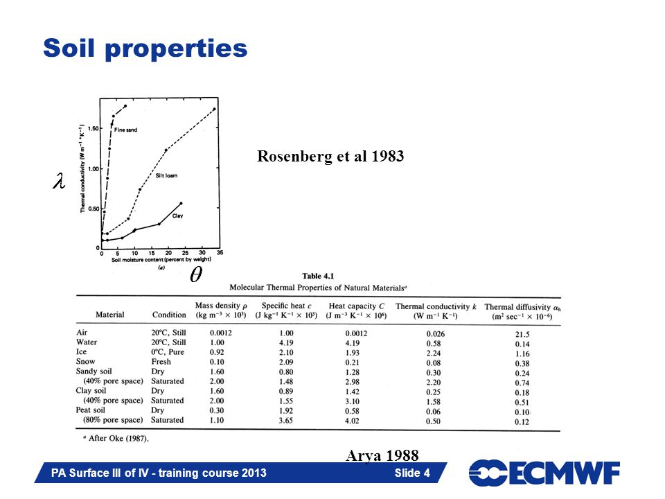 Slide 4 PA Surface III of IV - training course 2013 Slide 4 Soil properties Rosenberg et al 1983 Arya 1988