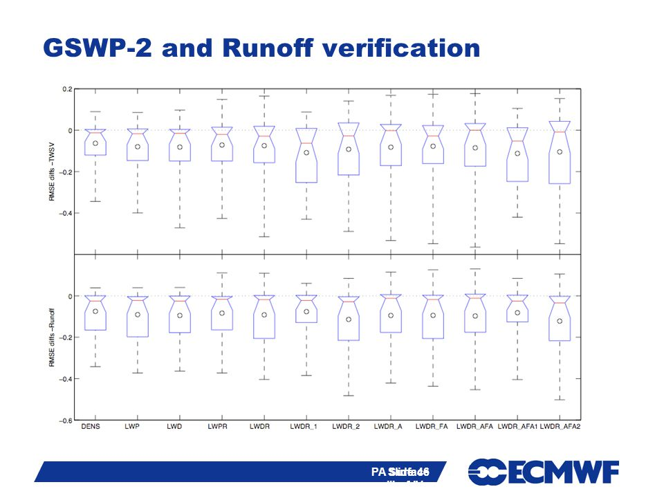 Slide 46 PA Surface III of IV - training course 2013 GSWP-2 and Runoff verification Slide 46