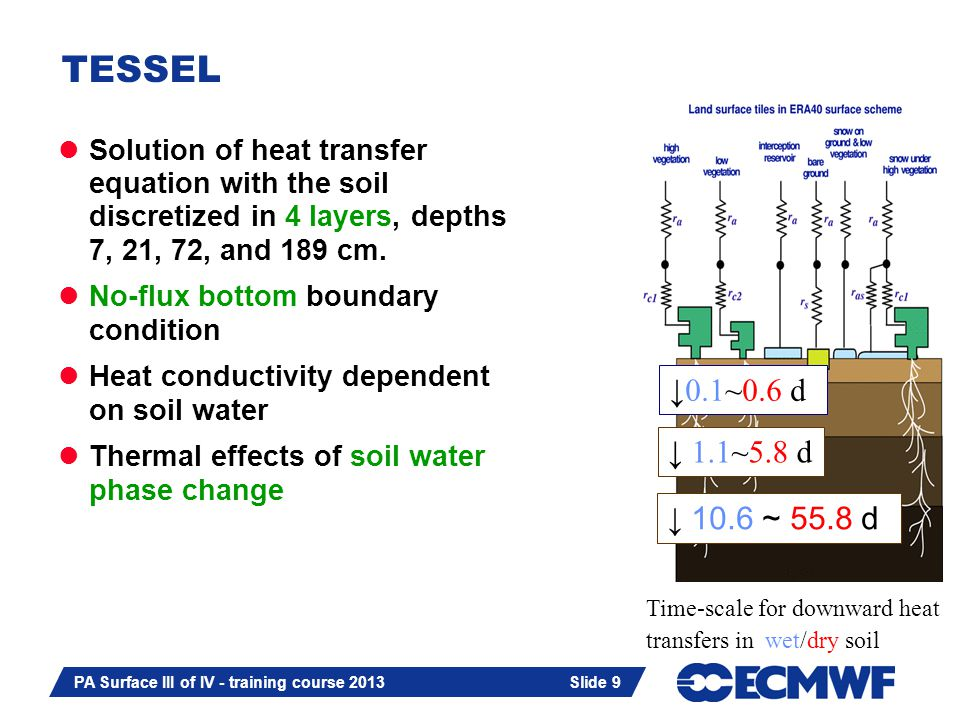 Slide 9 PA Surface III of IV - training course 2013 Slide 9 TESSEL Solution of heat transfer equation with the soil discretized in 4 layers, depths 7,