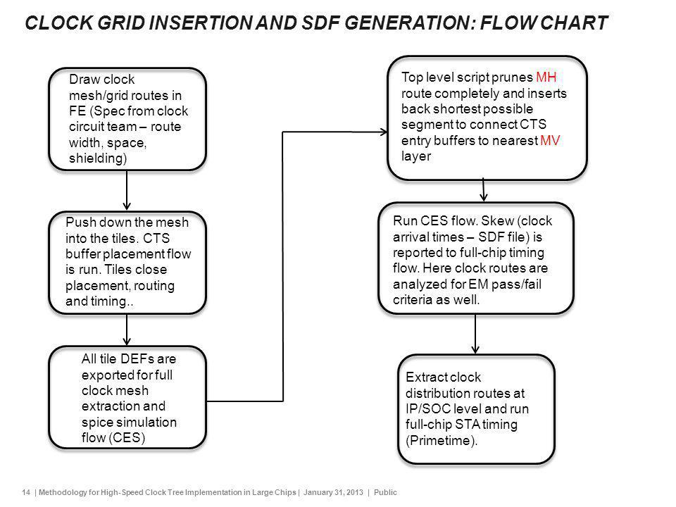 14 | Methodology for High-Speed Clock Tree Implementation in Large Chips | January 31, 2013 | Public CLOCK GRID INSERTION AND SDF GENERATION: FLOW CHA