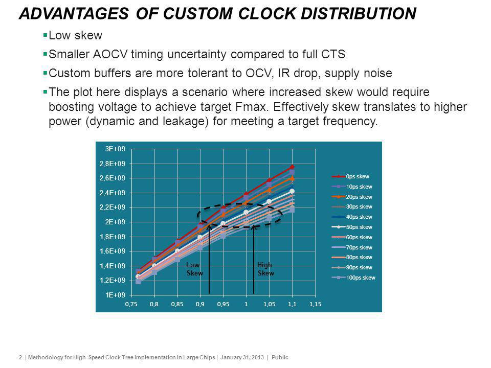 2 | Methodology for High-Speed Clock Tree Implementation in Large Chips | January 31, 2013 | Public ADVANTAGES OF CUSTOM CLOCK DISTRIBUTION Low skew S