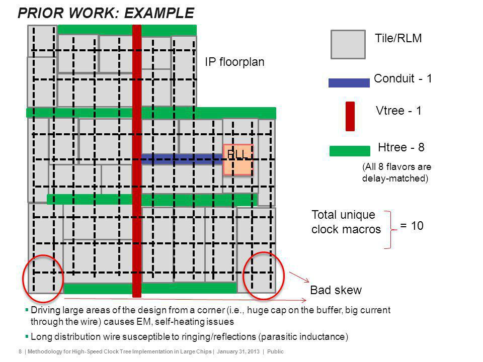 8 | Methodology for High-Speed Clock Tree Implementation in Large Chips | January 31, 2013 | Public PRIOR WORK: EXAMPLE PLL Tile/RLM Conduit - 1 Vtree