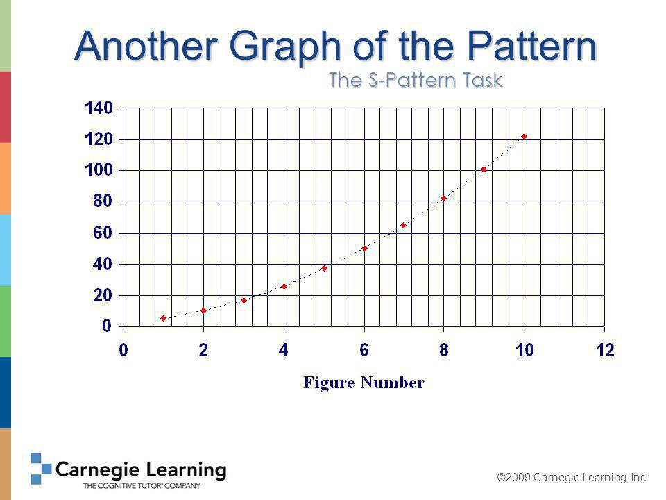 ©2009 Carnegie Learning, Inc. A Graph of All Values The S-Pattern Task