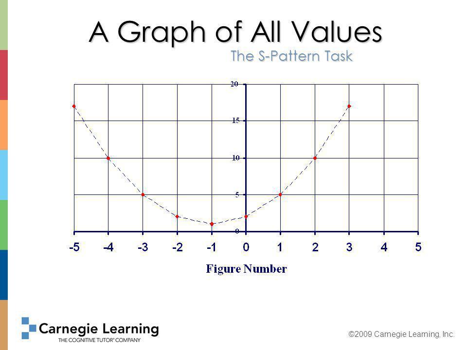 ©2009 Carnegie Learning, Inc.