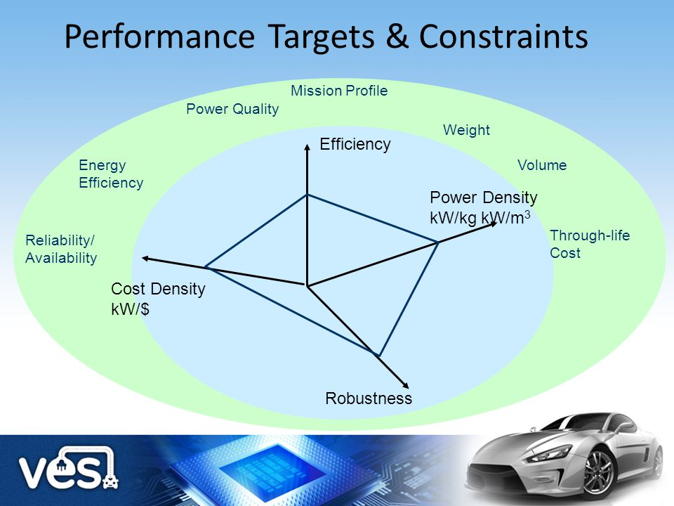 Challenges for Power Electronics Conventional Approach and Limits Integration Opportunities Integrated Thermal Management Integrated Electromagnetic Management VESI Power module Vision Demonstrators Conclusions