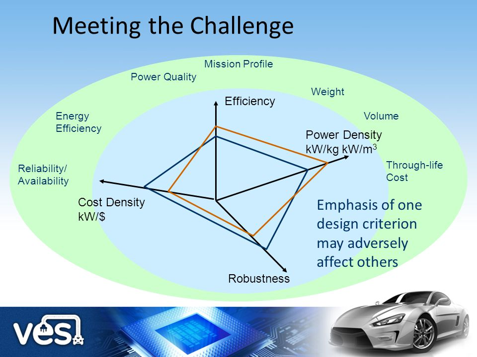 Meeting the Challenge Power Quality Energy Efficiency Weight Volume Mission Profile Through-life Cost Reliability/ Availability Efficiency Power Densi