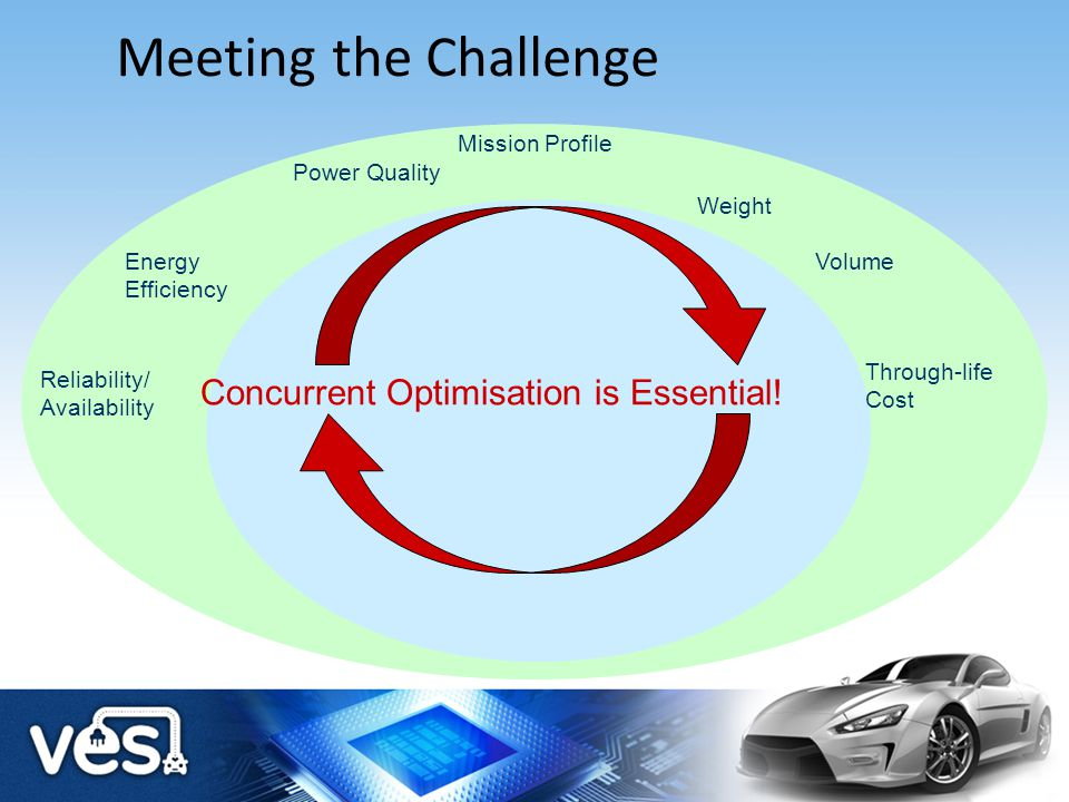 Meeting the Challenge Power Quality Energy Efficiency Weight Volume Mission Profile Through-life Cost Reliability/ Availability Concurrent Optimisatio