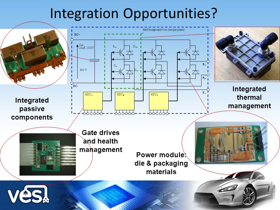 Challenges for Power Electronics Integration Opportunities Integrated Thermal Management Integrated Electromagnetic Management VESI Power module Vision Demonstrators Conclusions