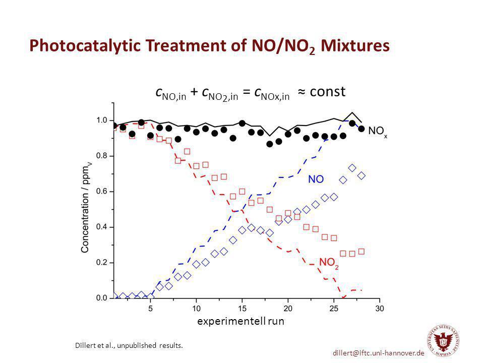 dillert@iftc.uni-hannover.de Photocatalytic Treatment of NO/NO 2 Mixtures Dillert et al., unpublished results. c NO,in + c NO 2,in = c NOx,in const ex