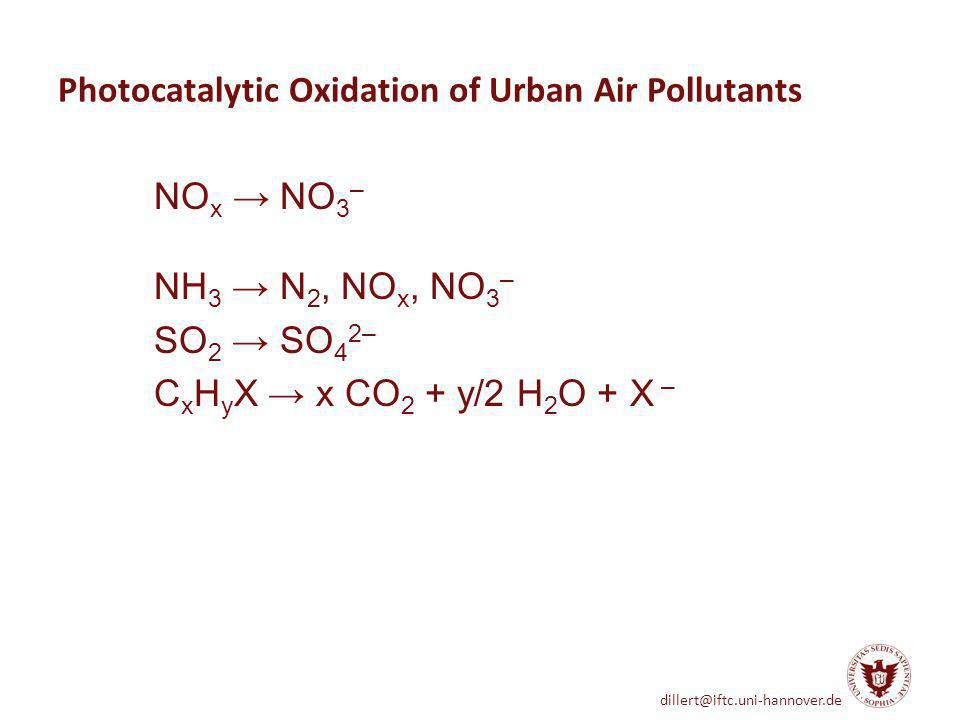 dillert@iftc.uni-hannover.de Photocatalytic Oxidation of Urban Air Pollutants NO x NO 3 – NH 3 N 2, NO x, NO 3 – SO 2 SO 4 2– C x H y X x CO 2 + y/2 H