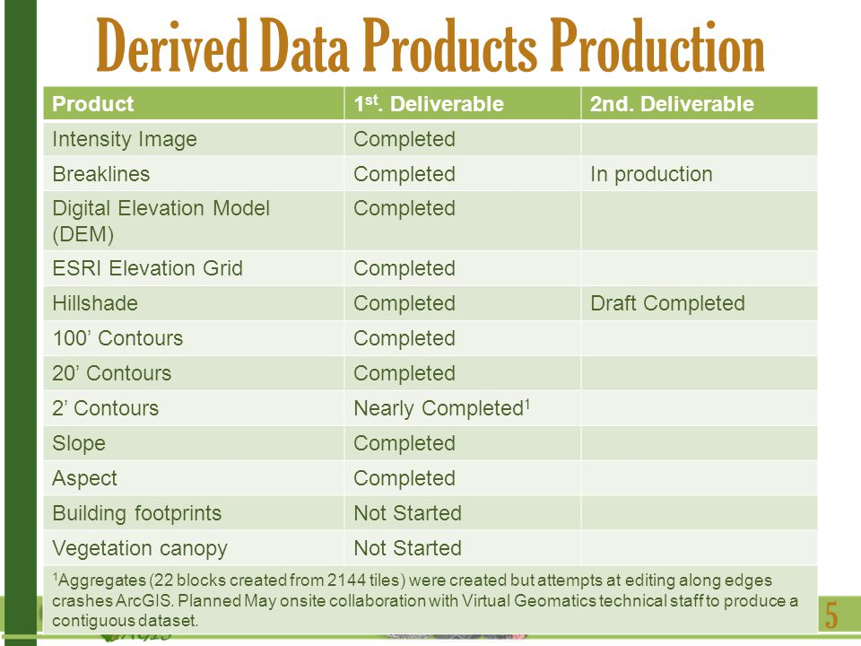 Derived Data Products Production 5 Product1 st. Deliverable2nd.