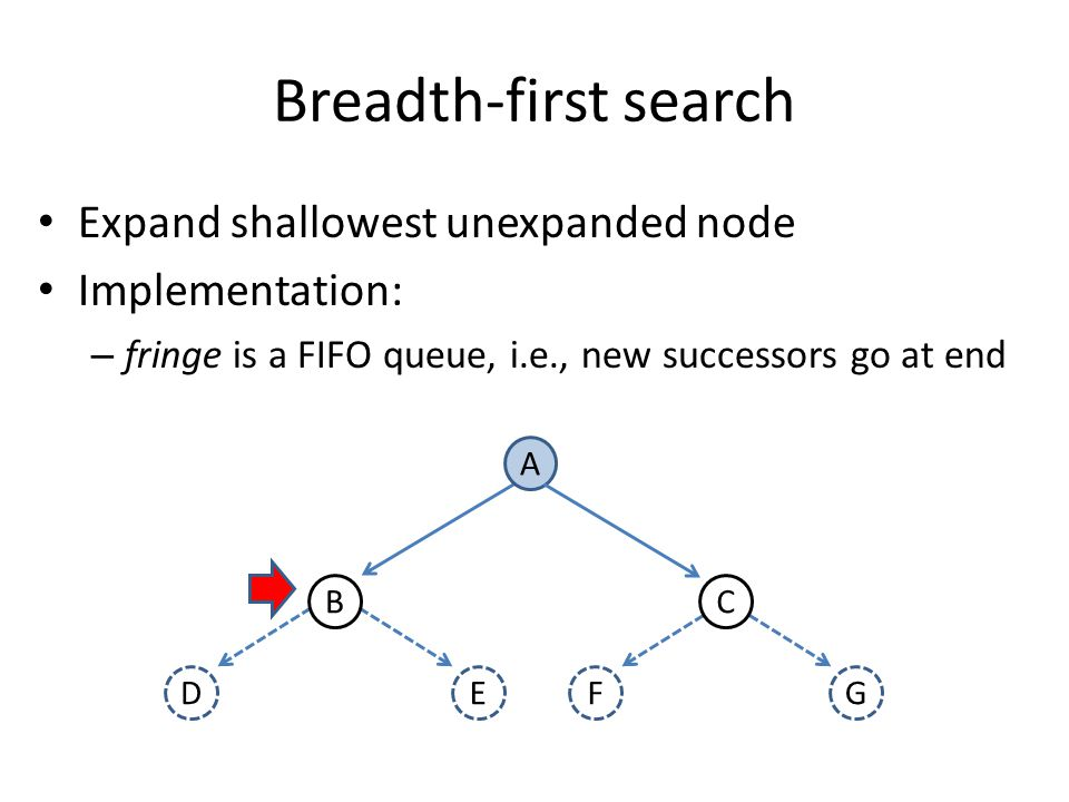 Breadth-first search Expand shallowest unexpanded node Implementation: – fringe is a FIFO queue, i.e., new successors go at end A DF BC EG