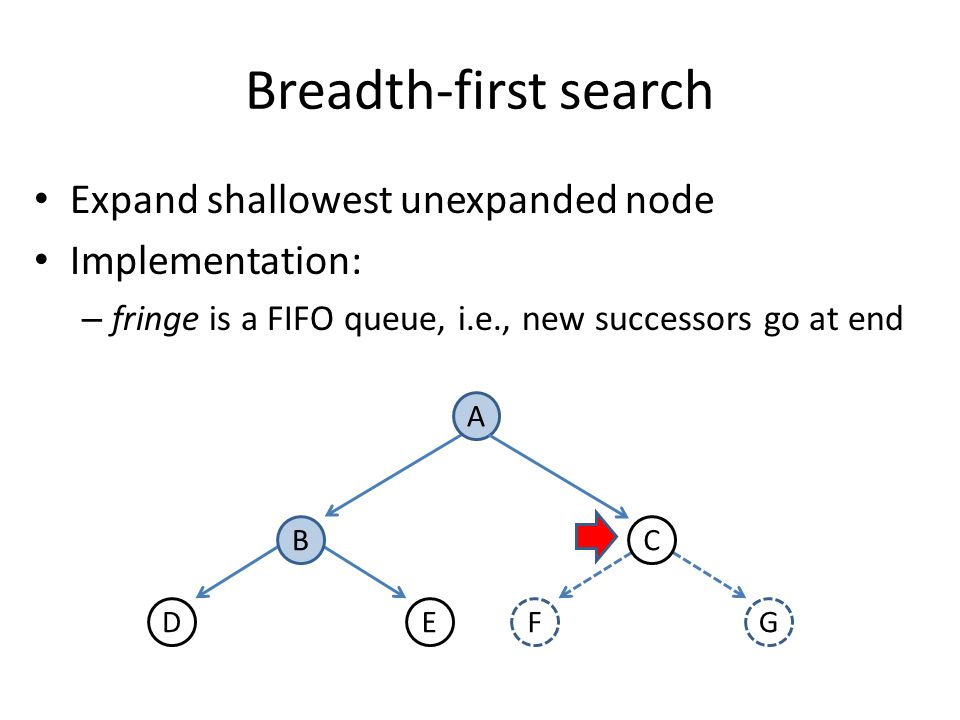 Optimality of A* In other words: – Suppose A* terminates its search at n* – It has found a path whose actual cost f(n*) = g(n*) is lower than the estimated cost f(n) of any path going through any fringe node – Since f(n) is an optimistic estimate, there is no way n can have a successor goal state n with g(n) < C* n n*n*f(n*) = C* f(n) > C* n g(n ) f(n) > C*