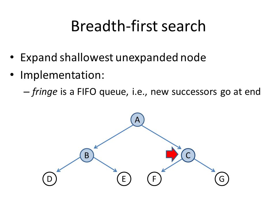 Depth-first search Expand deepest unexpanded node Implementation: – fringe = LIFO queue, i.e., put successors at front A DF BC EG