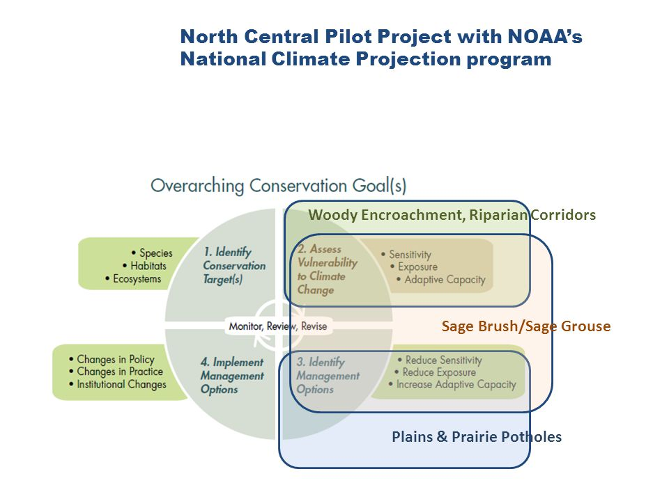North Central Pilot Project with NOAAs National Climate Projection program Woody Encroachment, Riparian Corridors Sage Brush/Sage Grouse Plains & Prairie Potholes