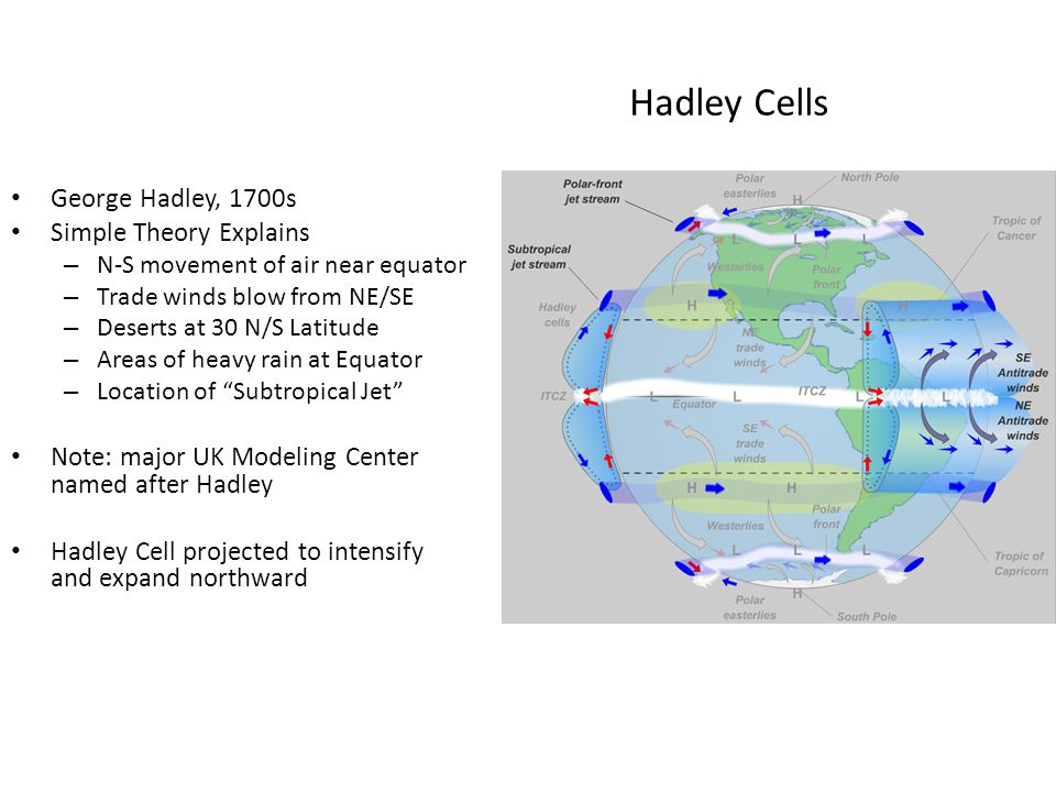 Hadley Cells George Hadley, 1700s Simple Theory Explains – N-S movement of air near equator – Trade winds blow from NE/SE – Deserts at 30 N/S Latitude – Areas of heavy rain at Equator – Location of Subtropical Jet Note: major UK Modeling Center named after Hadley Hadley Cell projected to intensify and expand northward