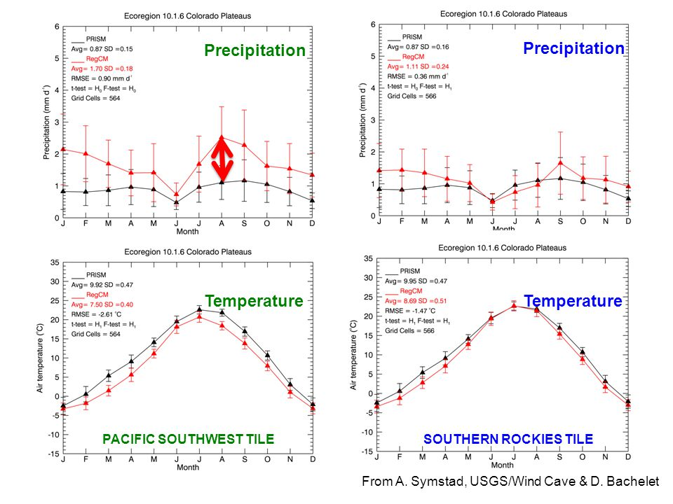 PACIFIC SOUTHWEST TILESOUTHERN ROCKIES TILE Precipitation Temperature From A.