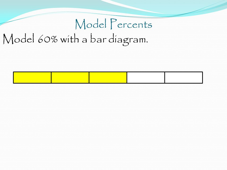 Model Percents Model 60% with a bar diagram.