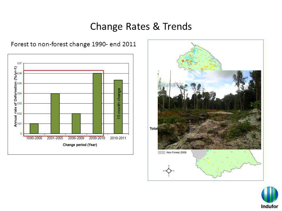 Change Rates & Trends Forest to non-forest change 1990- end 2011