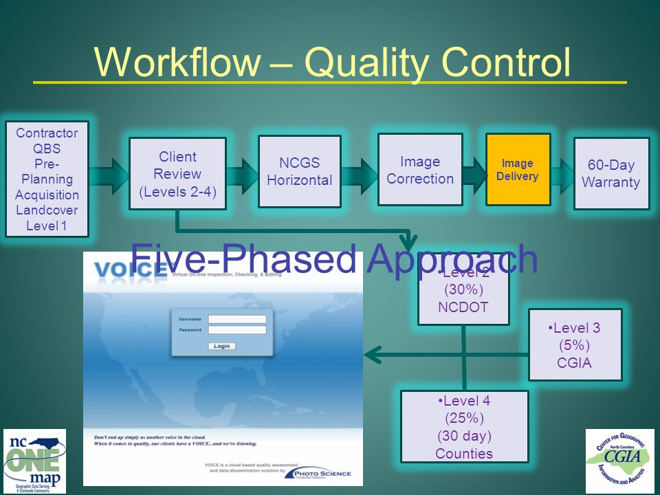 Workflow – Quality Control Contractor QBS Pre- Planning Acquisition Landcover Level 1 Client Review (Levels 2-4) Image Correction NCGS Horizontal 60-Day Warranty Level 2 (30%) NCDOT Level 4 (25%) (30 day) Counties Level 3 (5%) CGIA Five-Phased Approach Image Delivery