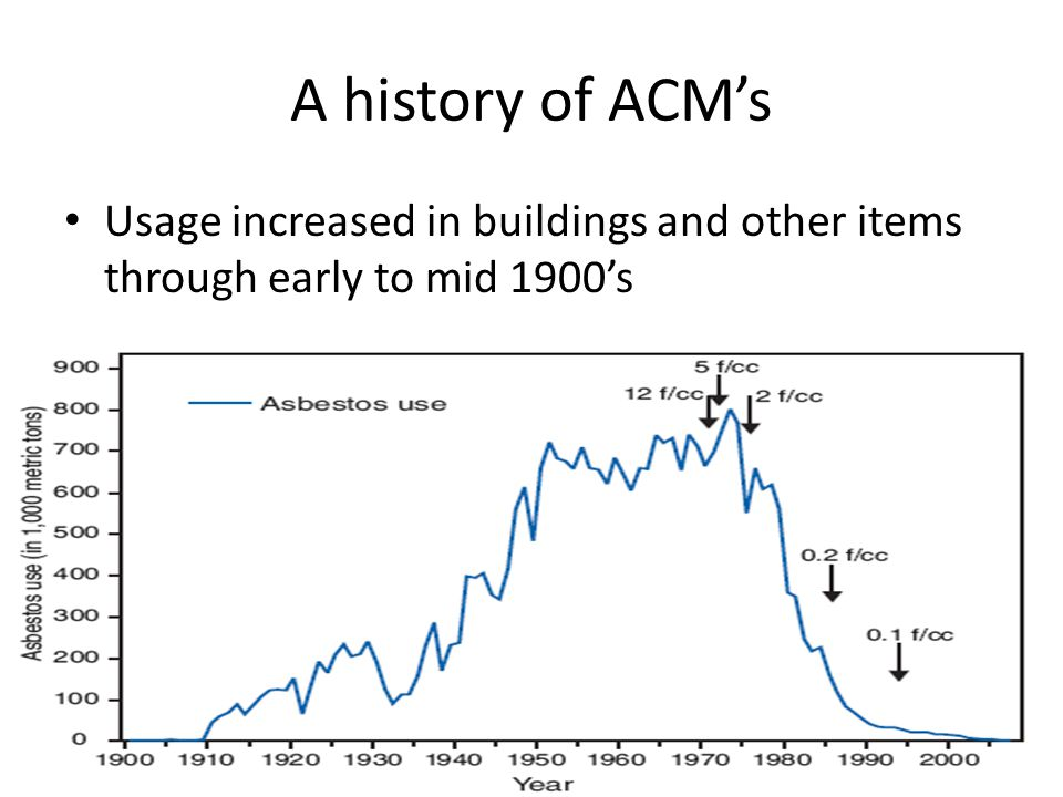 A history of ACMs Usage increased in buildings and other items through early to mid 1900s
