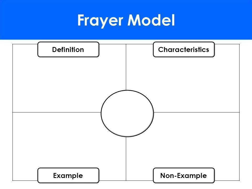 Frayer Model DefinitionCharacteristics ExampleNon-Example