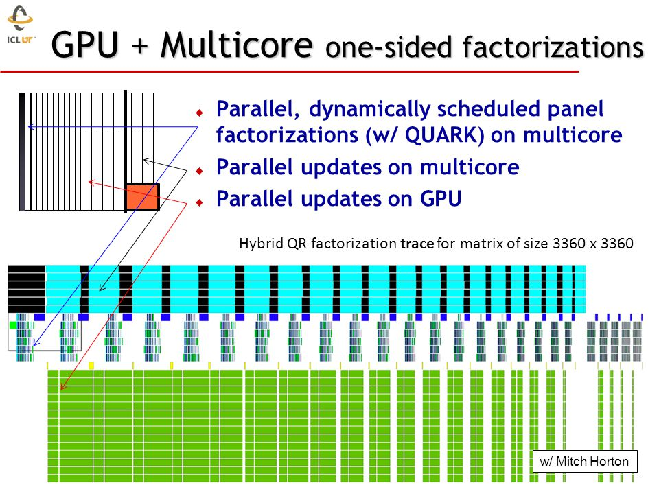 GPU + Multicore one-sided factorizations Hybrid QR factorization trace for matrix of size 3360 x 3360 Parallel, dynamically scheduled panel factorizations (w/ QUARK) on multicore Parallel updates on multicore Parallel updates on GPU w/ Mitch Horton
