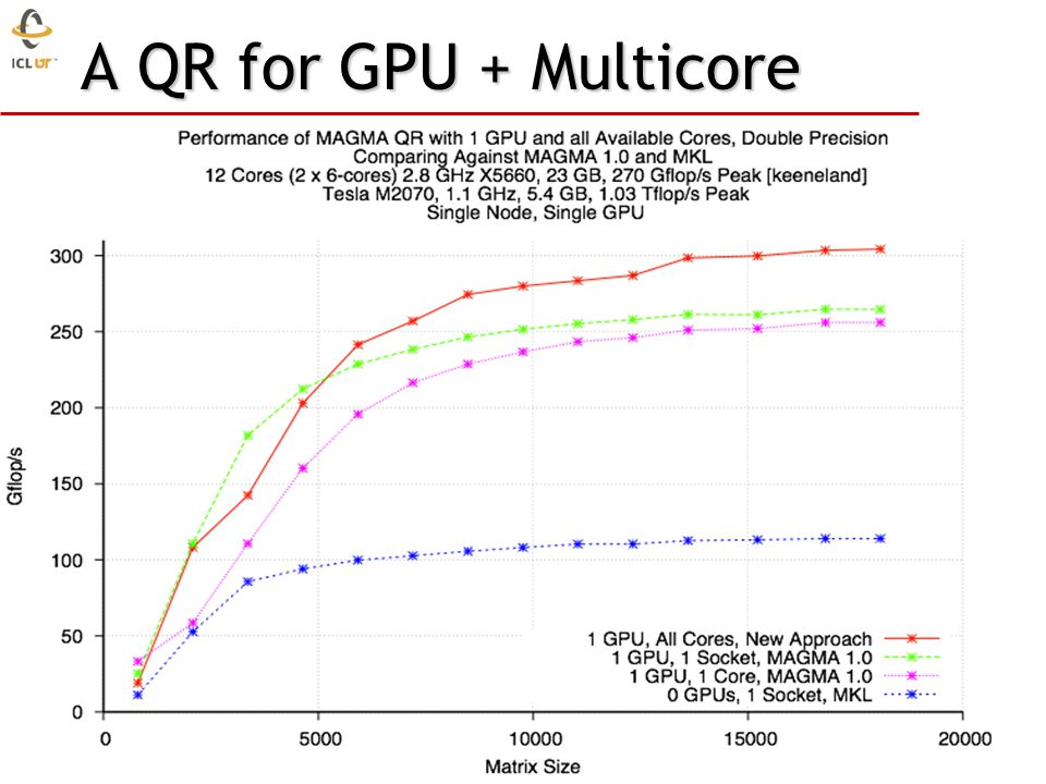 A QR for GPU + Multicore